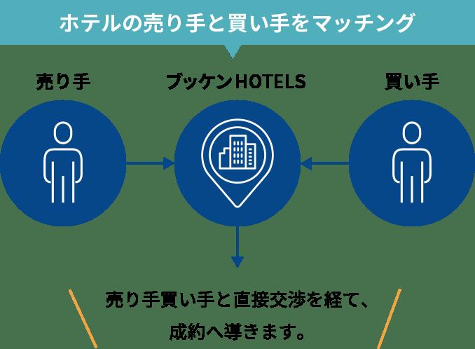 ホテルの売り手と買い手をマッチング